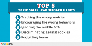Sales Gamification: 5 Toxic Sales Leaderboard Habits and the Middle 60%