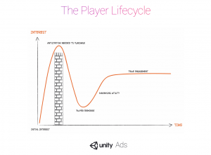 Analytics & The Player Lifecycle