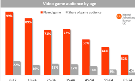 UK gamers: more women play games than men, report finds | Technology