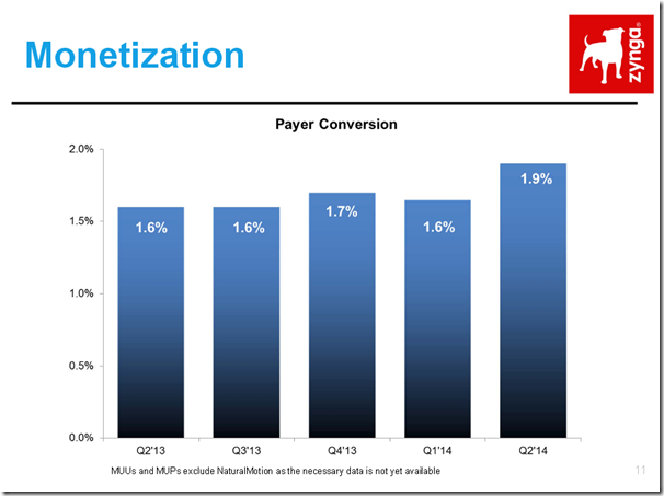 Zynga's conversion rate – Gamesbrief