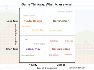 Game Thinking: Getting the most out of the tools – Gamified UK Blog -