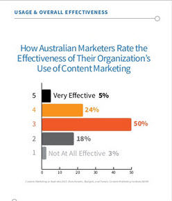 Most local marketers now run content marketing strategies. ROI still focused on traffic not revenue