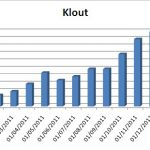 Klout 150x150 My year of blogging 2011