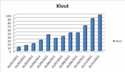 Catching the Klout 500x287 Catching the Klout