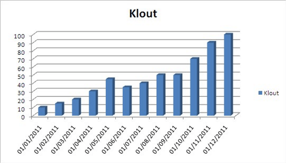 Catching the Klout Catching the Klout