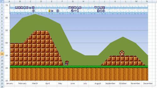 Mario chart 500x282 mario chart