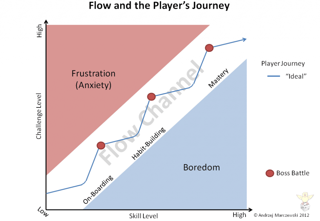 Slide10 1024x7081 Flow Player Journey and Employee Satisfaction
