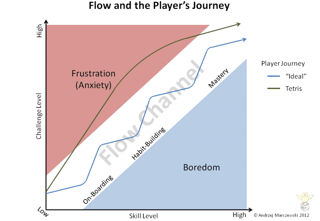 Flow, Player Journey and Employee Satisfaction opinion gamification