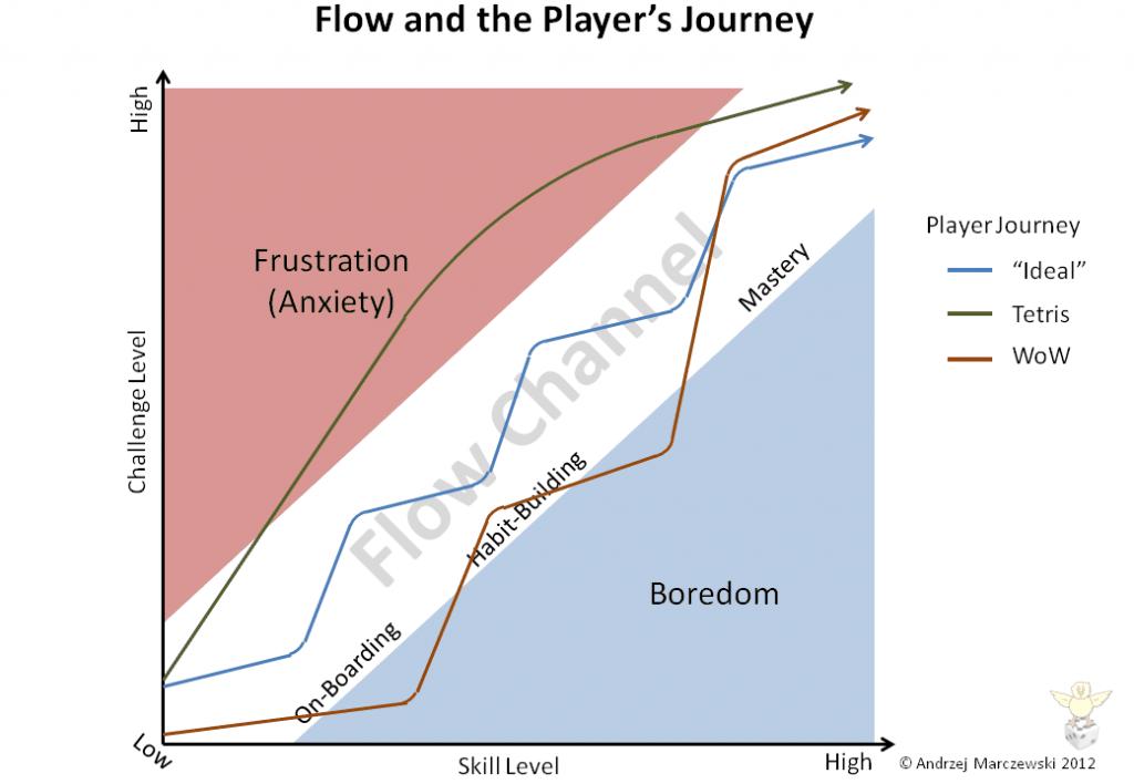 Slide12 1024x7081 Flow Player Journey and Employee Satisfaction