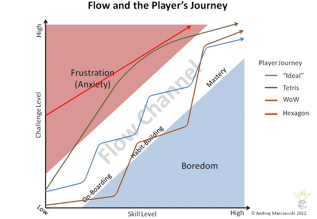 Slide13 1024x7081 Flow Player Journey and Employee Satisfaction