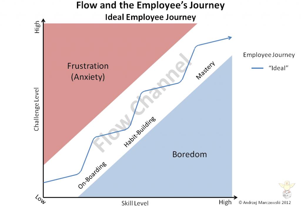 Slide15 1024x7081 Flow Player Journey and Employee Satisfaction
