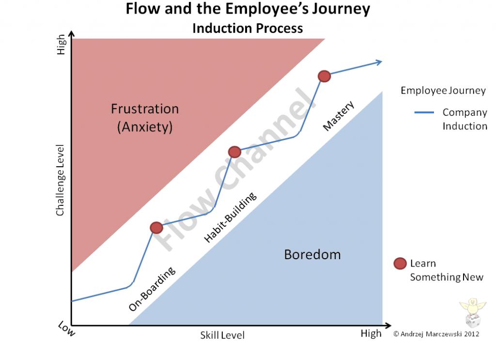 Slide16 1024x7081 Flow Player Journey and Employee Satisfaction