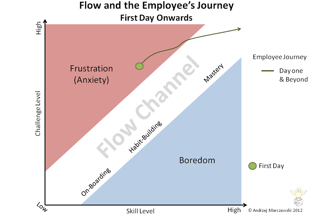 Slide17 1024x7081 Flow Player Journey and Employee Satisfaction