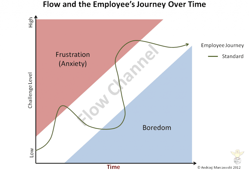 Slide18 1024x7081 Flow Player Journey and Employee Satisfaction