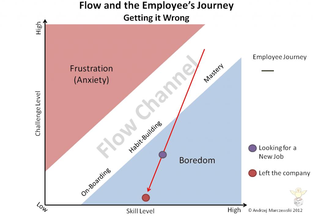 Slide19 1024x7081 Flow Player Journey and Employee Satisfaction