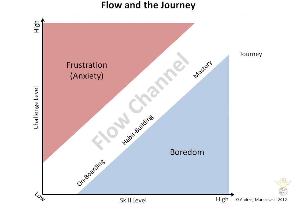 Slide21 1024x7081 Flow Player Journey and Employee Satisfaction