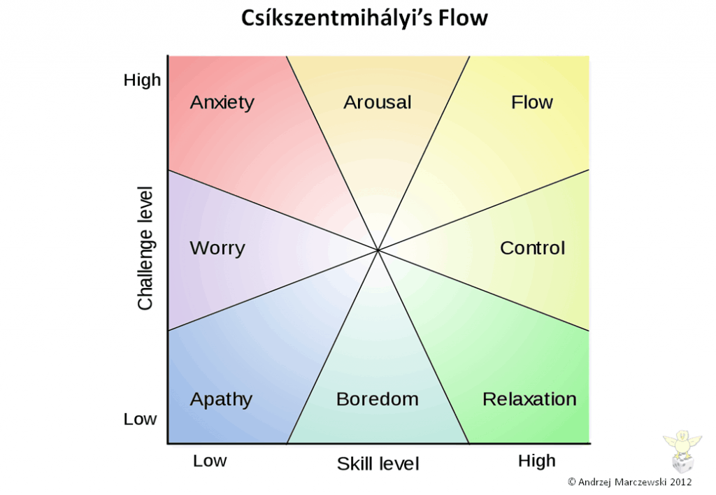 Slide3 Flow Player Journey and Employee Satisfaction
