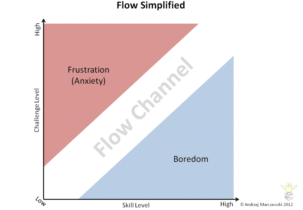 the concept of flow pdf