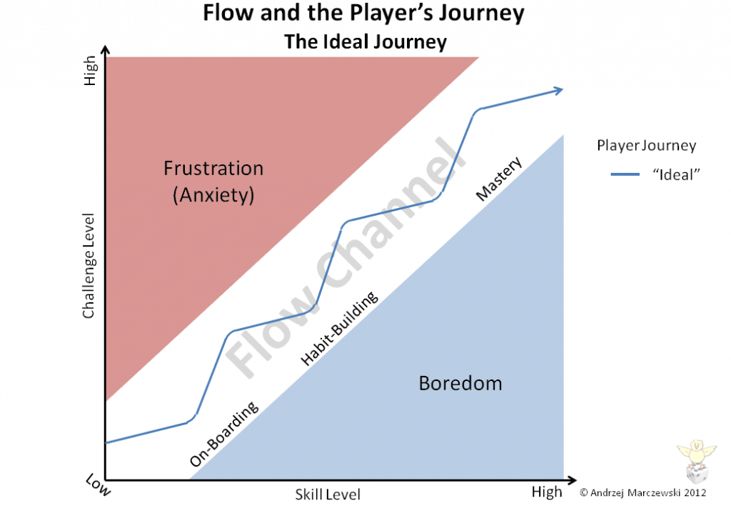 Slide9 1024x7081 Flow Player Journey and Employee Satisfaction