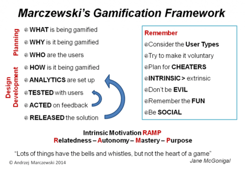 Gamification framework1 500x346 gamification framework1 png