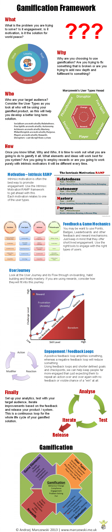 Gamification infographic large11 A Simple Gamification Framework Cheat Sheet