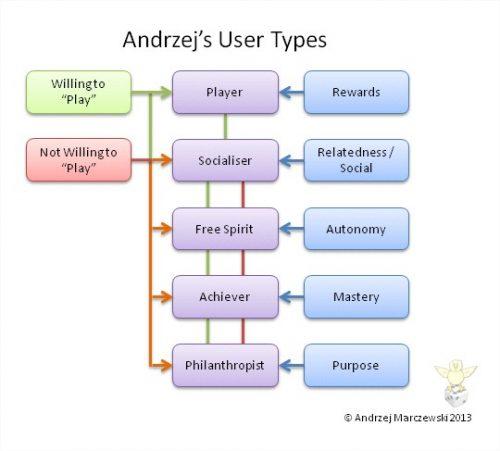 User types1 500x451 User Types