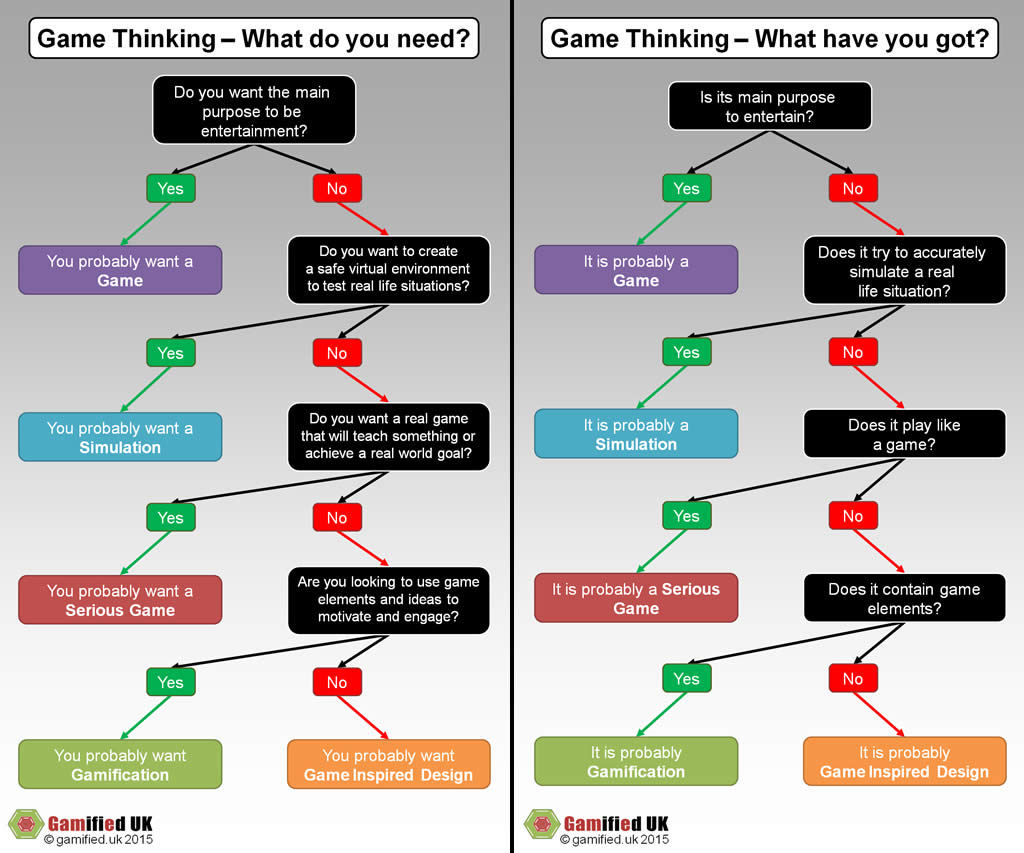 Game Thinking Decision Tree on Gamified UK