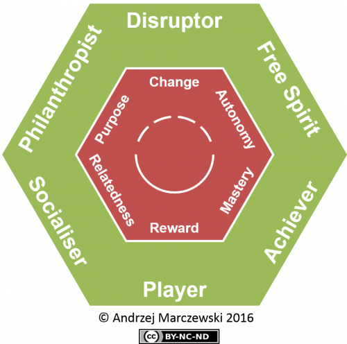 Gamification User Types Hexad 500x496 HEXAD A Player Type Framework for Gamification Design