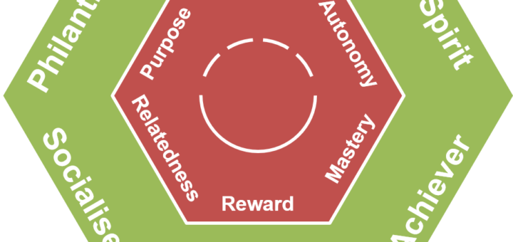 a player type framework for gamification design