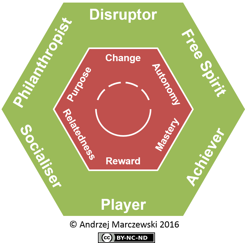 the intrinsic motivation ramp gamification consultancy and services a player type framework for gamification design