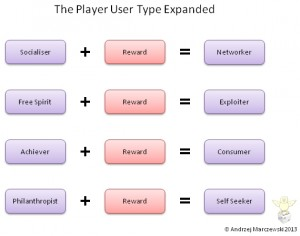 Player Types 300x236 Player Types