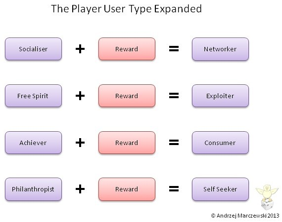 Creating 8 user types