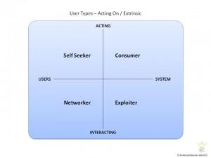 User Types Extrinsic 300x225 User Types Extrinsic