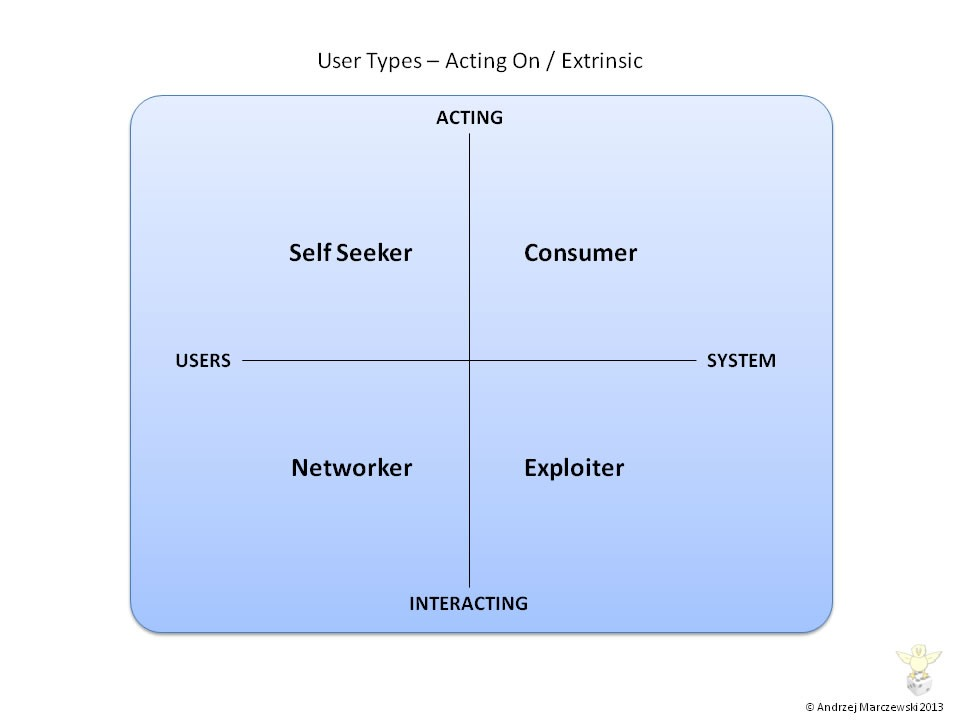 User Types Acting on Extrinsic