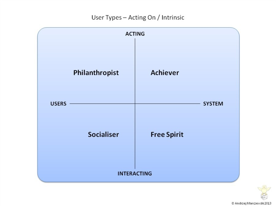 User Types - Acting on Intrinsic