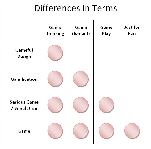 Different Terms