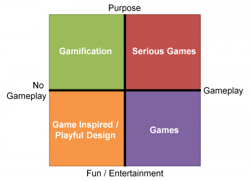 Game thinking quadrant hi res 500x362 Serious Games vs Gamification