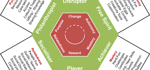 Supporting gamification user types 520x245 Using the Gamification User Types in the Real World