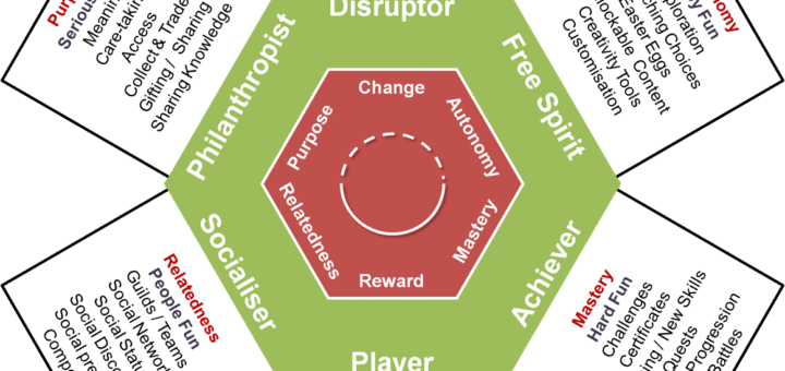 Supporting gamification user types 720x340 Using the Gamification User Types in the Real World