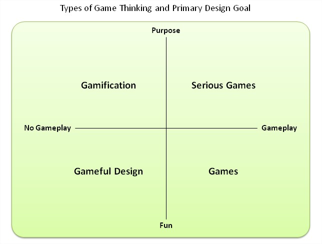 types of game thinking and primary design goal