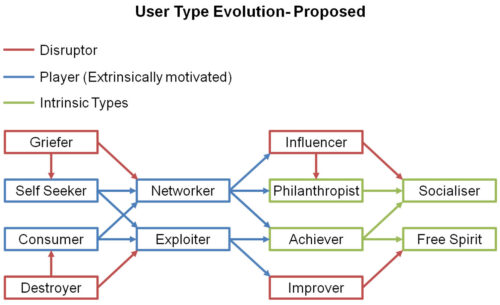 Proposed User Type Evolution