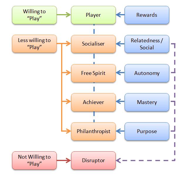 Marczewskis User Types Hexad