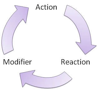 Feedback loop Feedback Loops Gamification and Employee Motivation