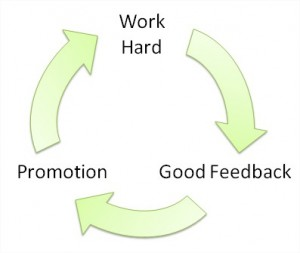 Positive feedback loop work 300x253 positive feedback loop work