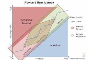 Flow User Jounrney Motivation 300x207 Flow User Jounrney Motivation