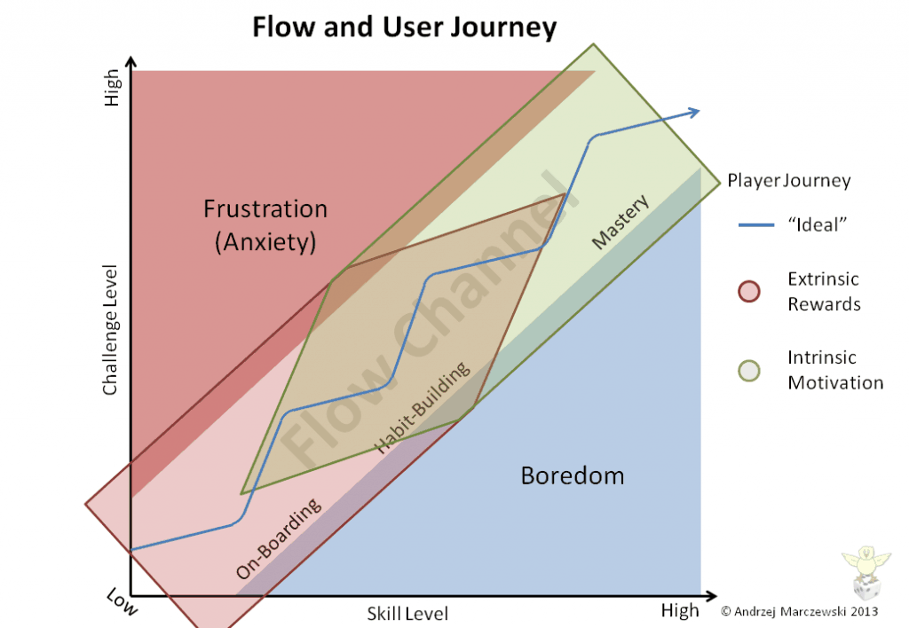 Flow User Jounrney Motivation More on Gamification and Careers