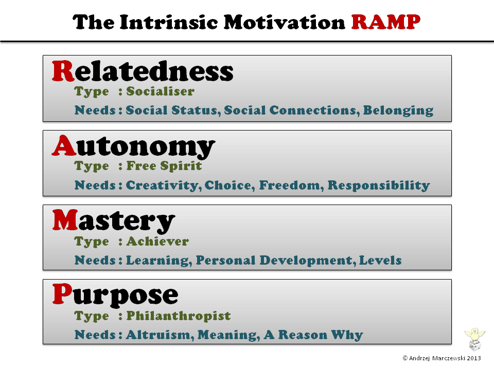 Intrinsic Motivation RAMP, Ethics, a game and an interview! uncategorized