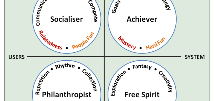 User Type Fun Theory v3 720x340 Gamification User Types and the 4 Keys 2 Fun