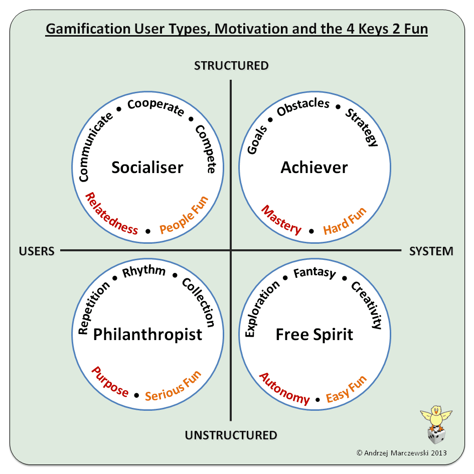 Gamification User Types and the 4 Keys 2 Fun gaming gamification