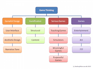 Breaking down game thinking 300x225 breaking down game thinking